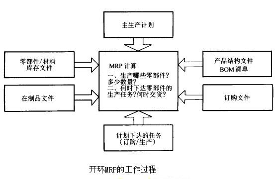 开环mrp的结构原理